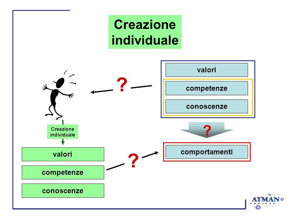valori competenze conoscenze comportamenti valori competenze conoscenze Creazione individuale ? ? ? Creazione individuale