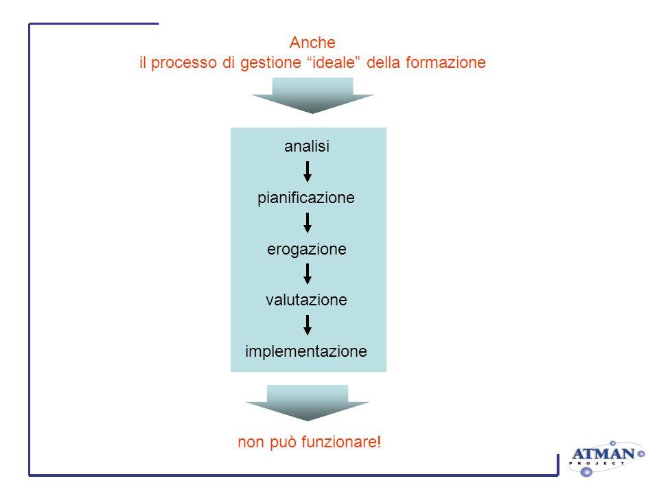 Anche il processo di gestione ideale della formazione analisi pianificazione erogazione valutazione implementazione non può funzionare!