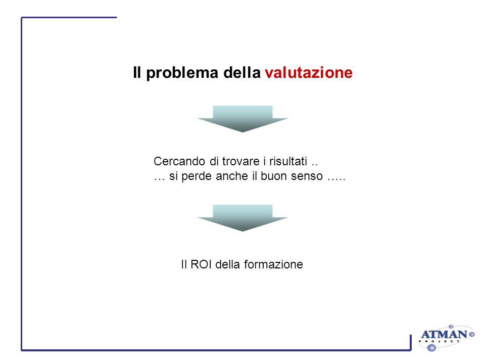 Il problema della valutazione Cercando di trovare i risultati.. … si perde anche il buon senso ….. Il ROI della formazione
