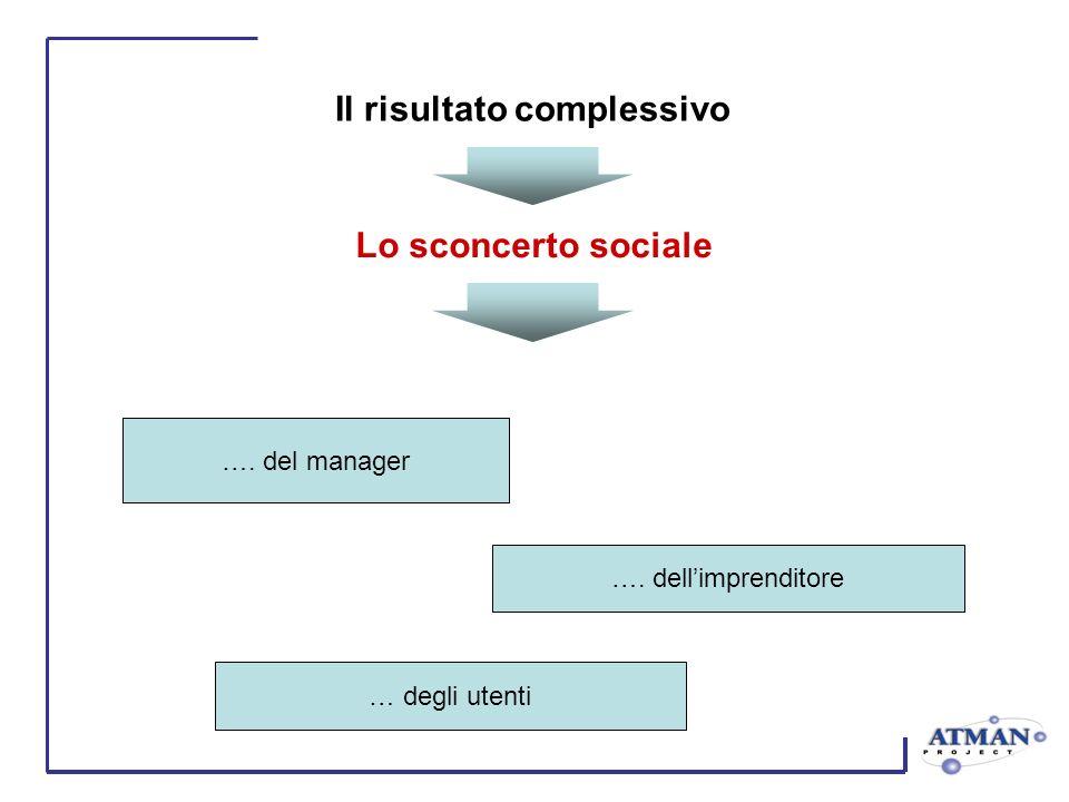 Il risultato complessivo …. del manager …. dellimprenditore … degli utenti Lo sconcerto sociale