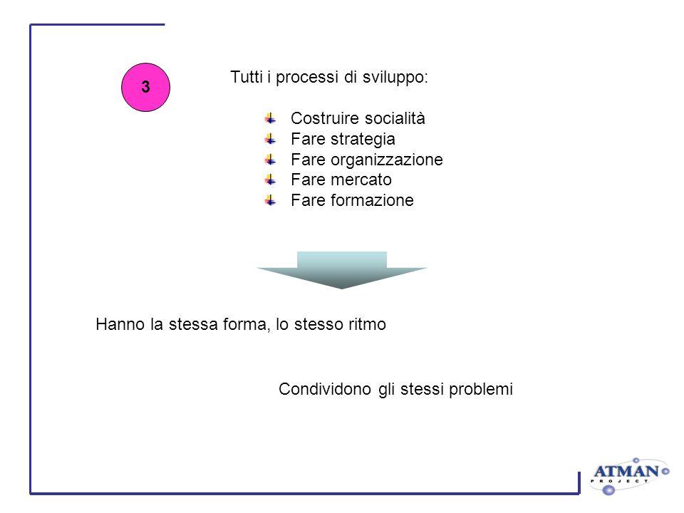 Defreezing cognitivo 1 Il formatore fa sperimentare il defreezing ai managers I managers fanno sperimentare il defreezing ai collaboratori