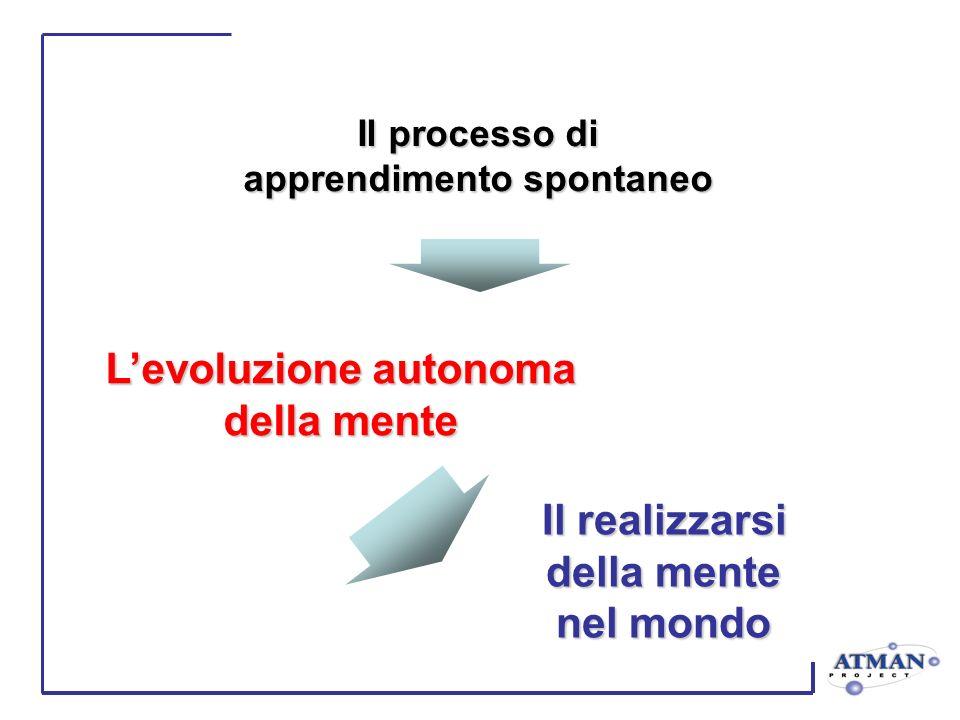 Il processo di apprendimento spontaneo Levoluzione autonoma della mente Il realizzarsi della mente nel mondo