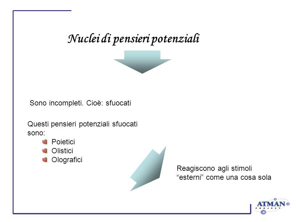 Nuclei di pensieri potenziali Questi pensieri potenziali sfuocati sono: Poietici Olistici Olografici Sono incompleti. Cioè: sfuocati Reagiscono agli s