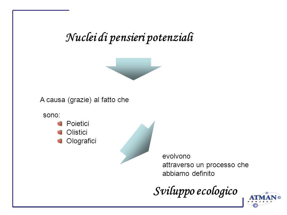 A causa (grazie) al fatto che sono: Poietici Olistici Olografici evolvono attraverso un processo che abbiamo definito Sviluppo ecologico Nuclei di pensieri potenziali
