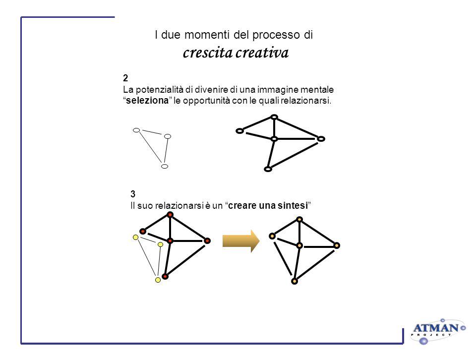 I due momenti del processo di crescita creativa 2 La potenzialità di divenire di una immagine mentale seleziona le opportunità con le quali relazionarsi.