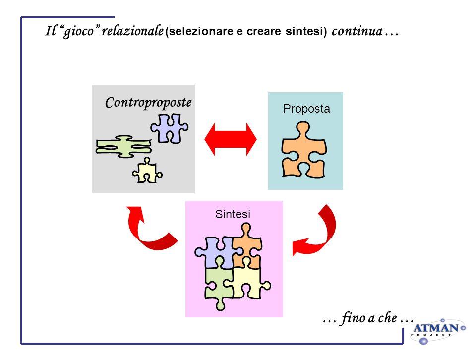 Il gioco relazionale (selezionare e creare sintesi) continua … Proposta Controproposte Sintesi … fino a che …