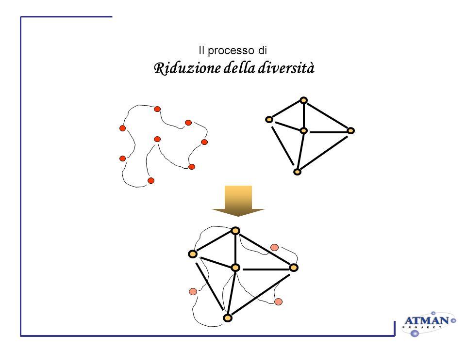 Il processo di Riduzione della diversità