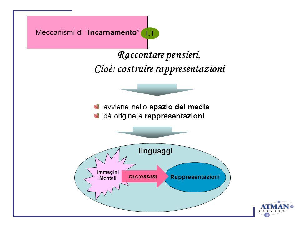 Immagini Mentali Rappresentazioni linguaggi raccontare Raccontare pensieri. Cioè: costruire rappresentazioni avviene nello spazio dei media dà origine