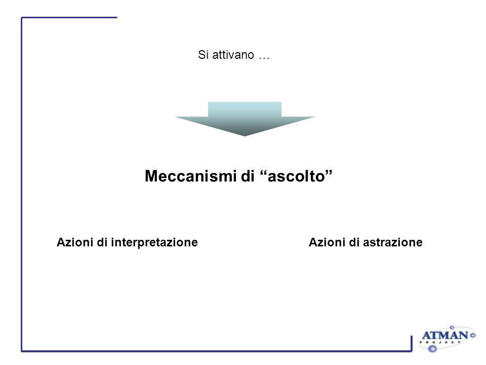 Si attivano … Meccanismi di ascolto Azioni di interpretazioneAzioni di astrazione