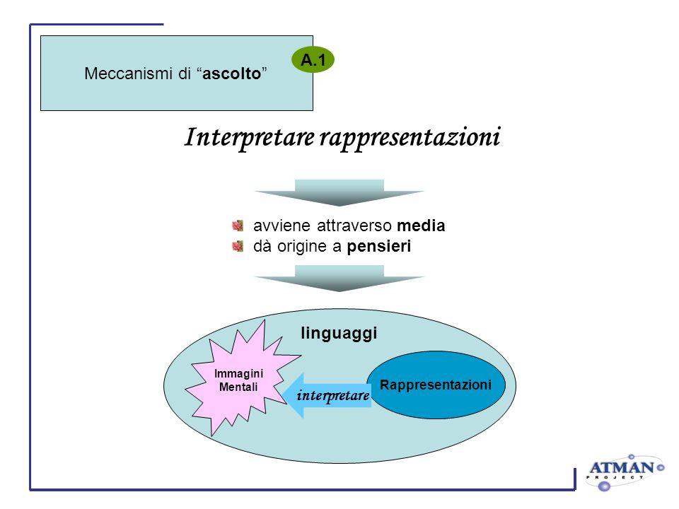 Interpretare rappresentazioni avviene attraverso media dà origine a pensieri Immagini Mentali Rappresentazioni linguaggi interpretare Meccanismi di as