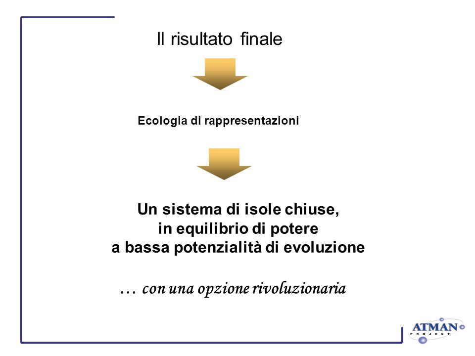 Il risultato finale Un sistema di isole chiuse, in equilibrio di potere a bassa potenzialità di evoluzione … con una opzione rivoluzionaria Ecologia di rappresentazioni