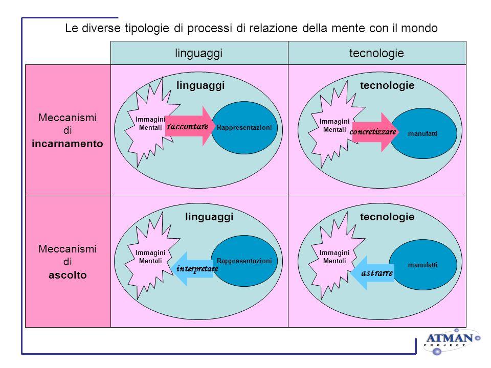 Le diverse tipologie di processi di relazione della mente con il mondo Immagini Mentali Rappresentazioni linguaggi raccontare Immagini Mentali manufatti tecnologie concretizzare Immagini Mentali Rappresentazioni linguaggi interpretare Immagini Mentali manufatti tecnologie astrarre Meccanismi di incarnamento Meccanismi di ascolto tecnologielinguaggi