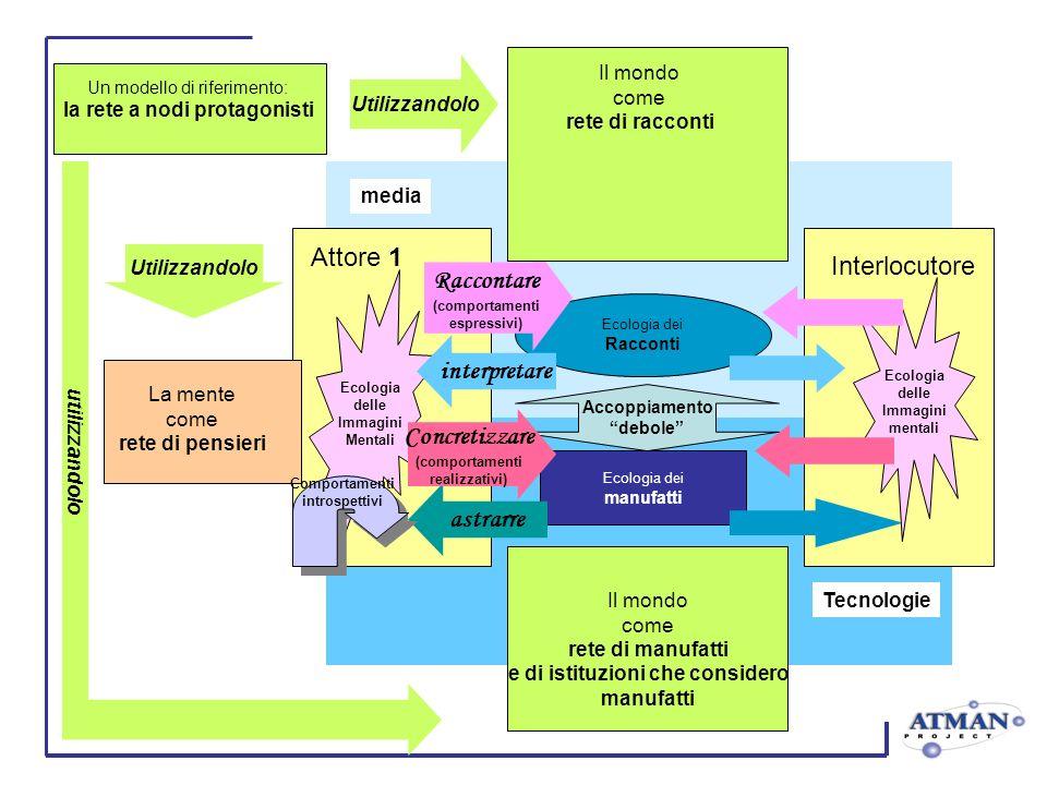 Tecnologie Ecologia delle Immagini Mentali Attore 1 media Interlocutore Ecologia dei Racconti Ecologia dei manufatti Ecologia delle Immagini mentali A