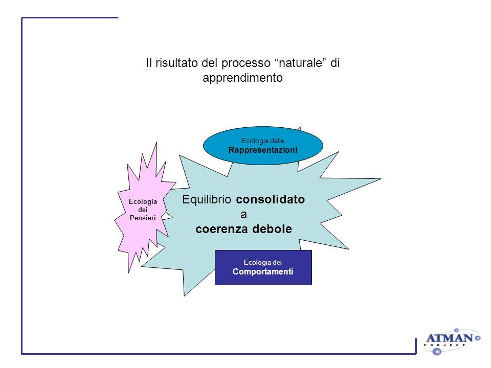 Equilibrio consolidato a coerenza debole Ecologia dei Pensieri Ecologia delle Rappresentazioni Ecologia dei Comportamenti Il risultato del processo naturale di apprendimento