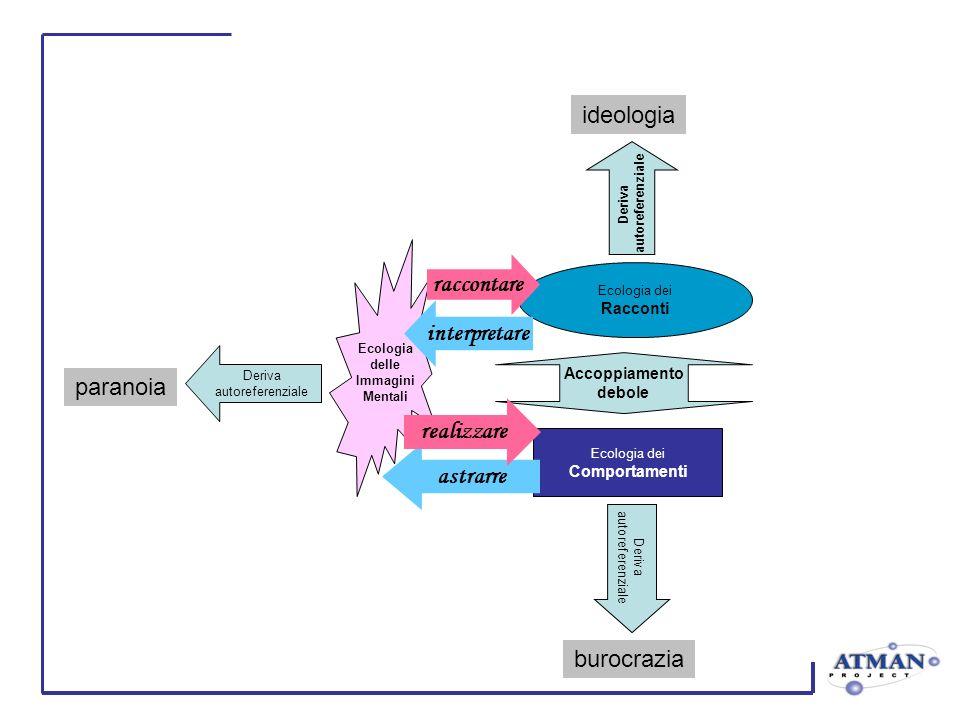 Deriva autoreferenziale Deriva autoreferenziale Deriva autoreferenziale Ecologia delle Immagini Mentali Ecologia dei Racconti Ecologia dei Comportamen
