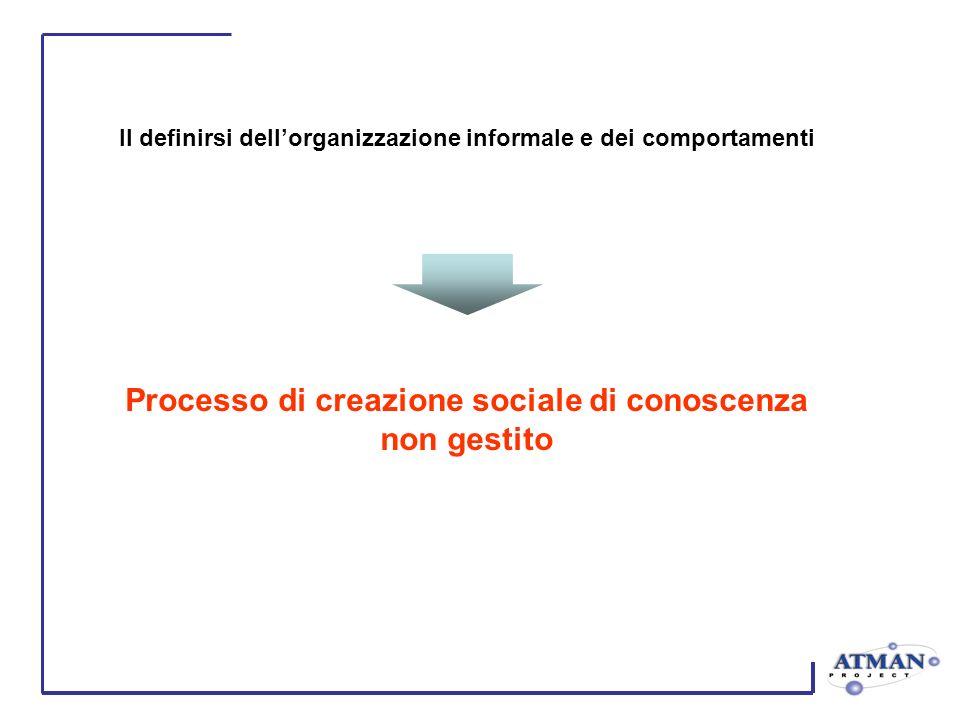 Il definirsi dellorganizzazione informale e dei comportamenti Processo di creazione sociale di conoscenza non gestito