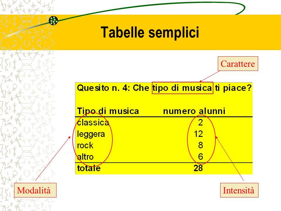 Tabelle semplici ModalitàIntensità Carattere