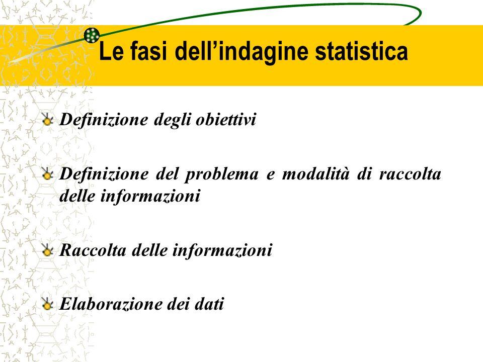 Le fasi dellindagine statistica Definizione degli obiettivi Definizione del problema e modalità di raccolta delle informazioni Raccolta delle informaz