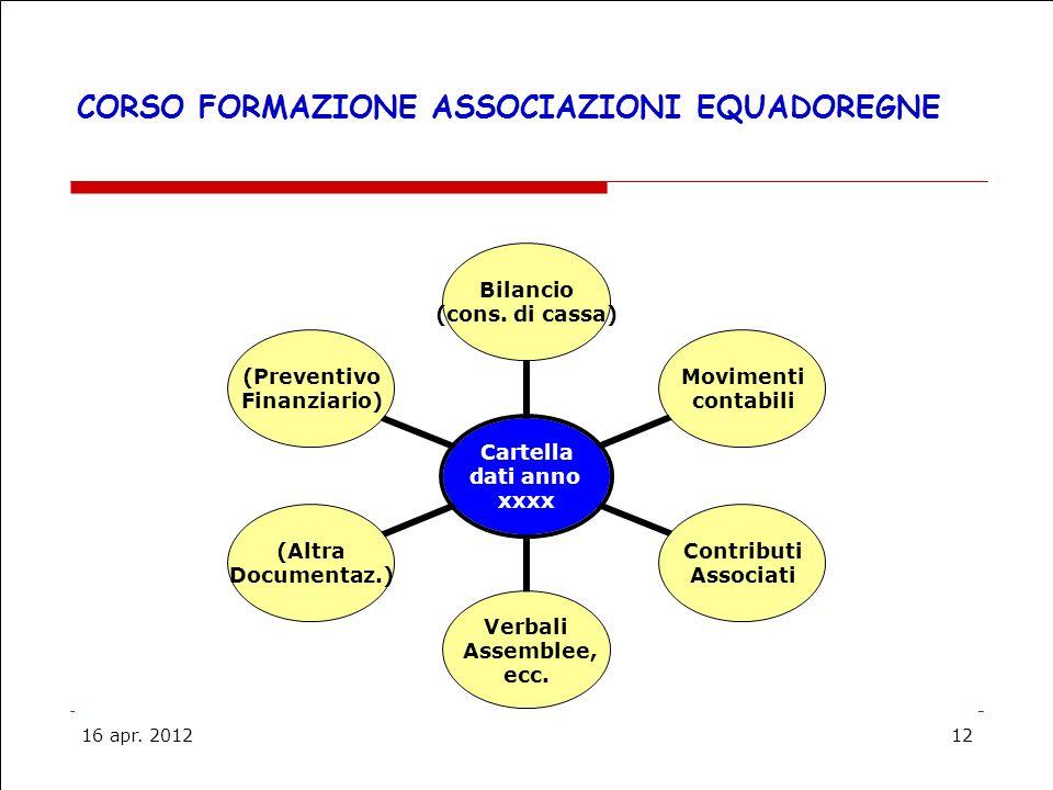 16 apr.201212 CORSO FORMAZIONE ASSOCIAZIONI EQUADOREGNE Cartella dati anno xxxx Bilancio (cons.