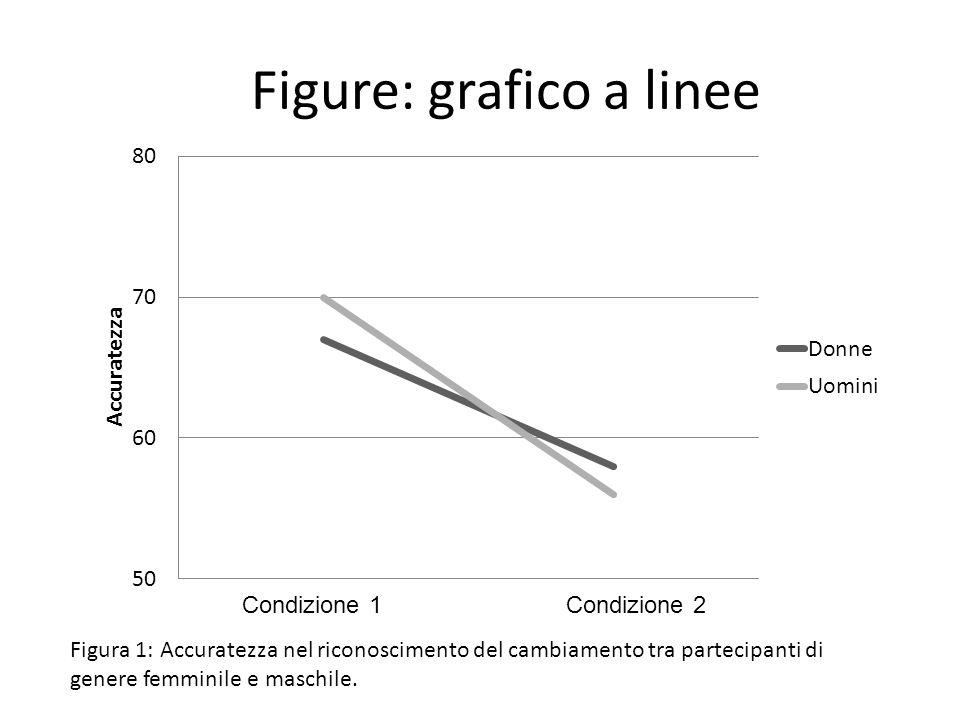 Figure: grafico a linee Figura 1: Accuratezza nel riconoscimento del cambiamento tra partecipanti di genere femminile e maschile. Condizione 1 Condizi