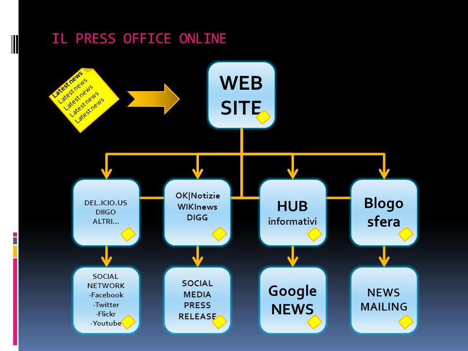 Latest news WEB SITE HUB informativi OK|Notizie WIKInews DIGG DEL.ICIO.US DIIGO ALTRI… Blogo sfera Google NEWS SOCIAL MEDIA PRESS RELEASE SOCIAL NETWO