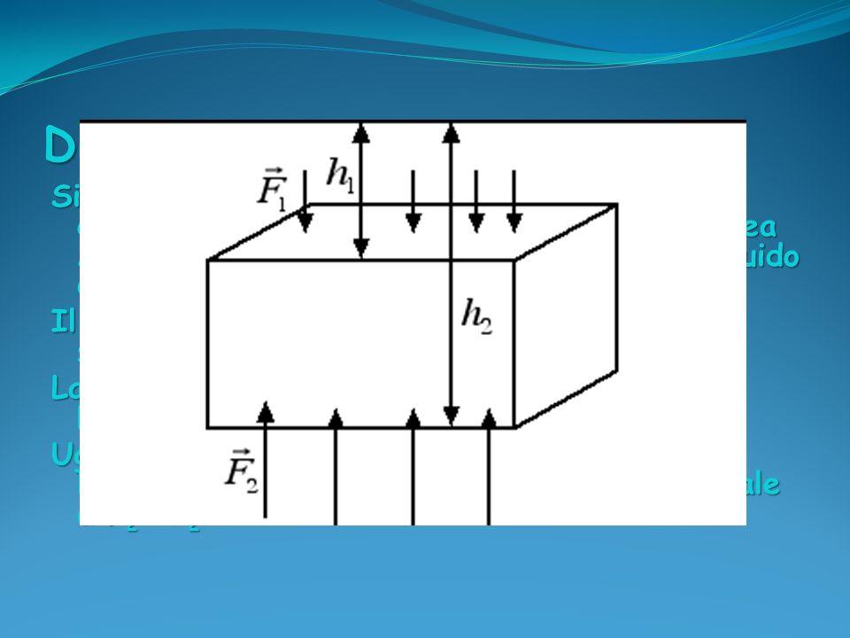 La forza risultante dovuta alla pressione del liquido, detta anche spinta di Archimede, F A, agisce verso lalto e vale: FA = F2 - F 1 = FA = F2 - F 1 = ρgA(h2- h 1 ) = = ρgAΔh = ρVg mg