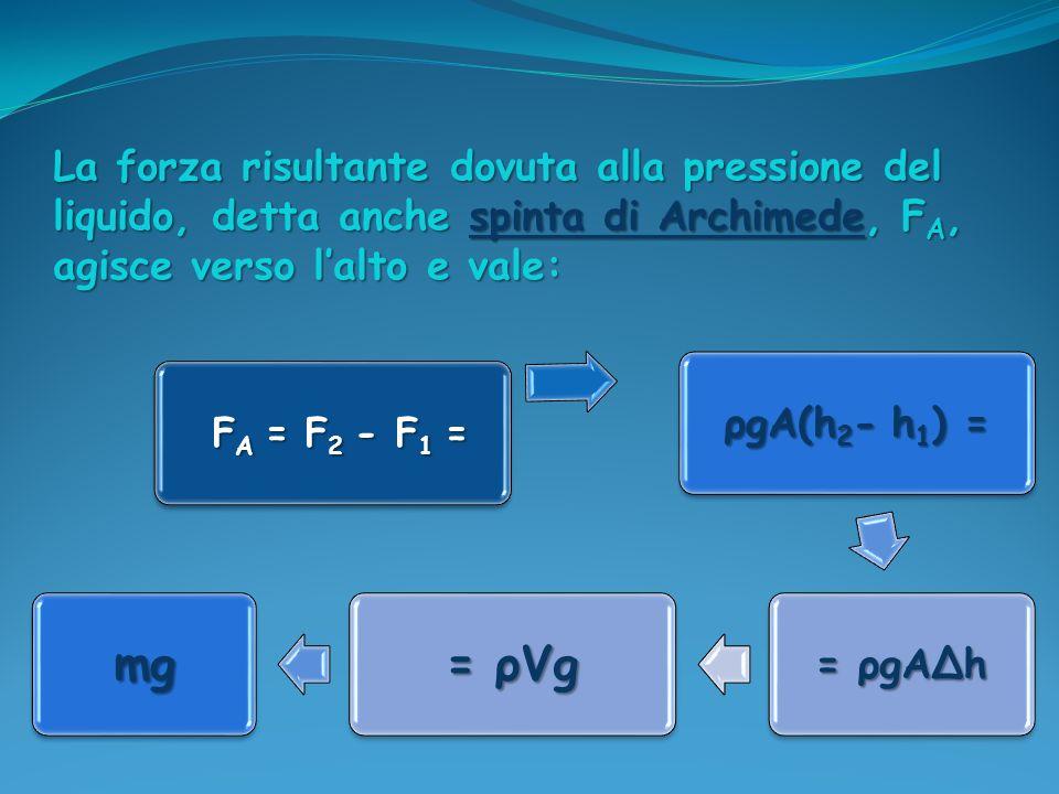 La forza risultante dovuta alla pressione del liquido, detta anche spinta di Archimede, F A, agisce verso lalto e vale: FA = F2 - F 1 = FA = F2 - F 1