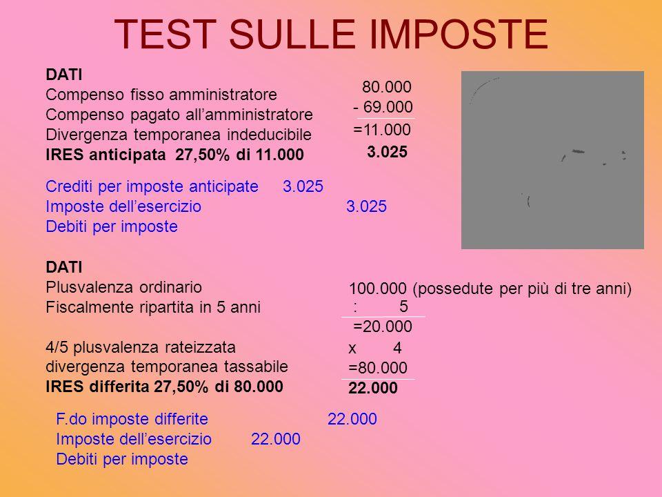 TEST SULLE IMPOSTE DATI Compenso fisso amministratore Compenso pagato allamministratore Divergenza temporanea indeducibile IRES anticipata 27,50% di 11.000 DATI Plusvalenza ordinario Fiscalmente ripartita in 5 anni 4/5 plusvalenza rateizzata divergenza temporanea tassabile IRES differita 27,50% di 80.000 =11.000 3.025 : 5 =20.000 x 4 =80.000 22.000 100.000 (possedute per più di tre anni) 80.000 - 69.000 Crediti per imposte anticipate 3.025 Imposte dellesercizio 3.025 Debiti per imposte F.do imposte differite 22.000 Imposte dellesercizio 22.000 Debiti per imposte