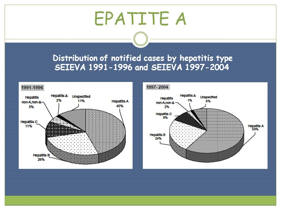 EPATITE A Distribution of notified cases by hepatitis type SEIEVA 1991-1996 and SEIEVA 1997-2004