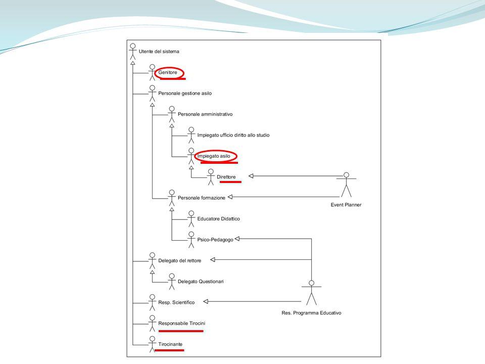 Use Case Diagram 3 – RAD 4.0 UCD_Tirocinanti 3