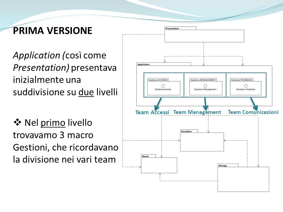 PRIMA VERSIONE Application (così come Presentation) presentava inizialmente una suddivisione su due livelli Team Accessi Team ManagementTeam Comunicazioni Nel primo livello trovavamo 3 macro Gestioni, che ricordavano la divisione nei vari team