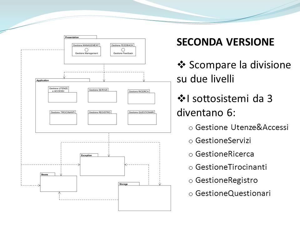 SECONDA VERSIONE Scompare la divisione su due livelli I sottosistemi da 3 diventano 6: o Gestione Utenze&Accessi o GestioneServizi o GestioneRicerca o GestioneTirocinanti o GestioneRegistro o GestioneQuestionari
