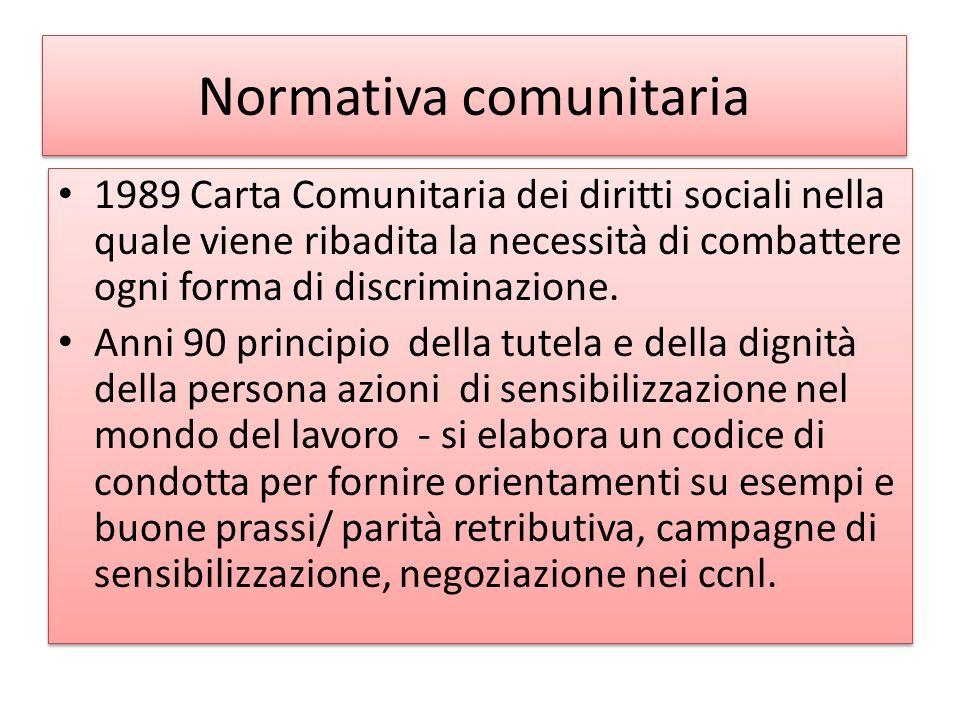 Normativa comunitaria 1989 Carta Comunitaria dei diritti sociali nella quale viene ribadita la necessità di combattere ogni forma di discriminazione.
