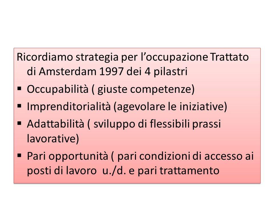 Ricordiamo strategia per loccupazione Trattato di Amsterdam 1997 dei 4 pilastri Occupabilità ( giuste competenze) Imprenditorialità (agevolare le iniziative) Adattabilità ( sviluppo di flessibili prassi lavorative) Pari opportunità ( pari condizioni di accesso ai posti di lavoro u./d.