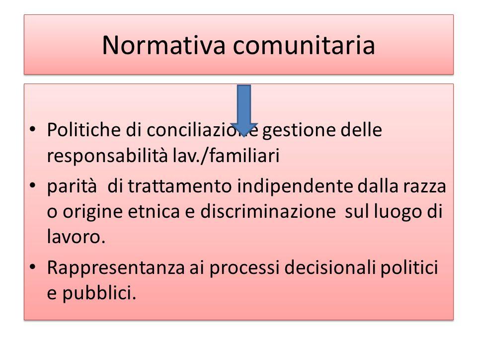 Normativa comunitaria Politiche di conciliazione gestione delle responsabilità lav./familiari parità di trattamento indipendente dalla razza o origine etnica e discriminazione sul luogo di lavoro.