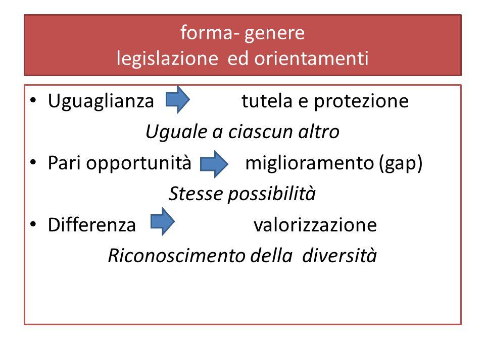 forma- genere legislazione ed orientamenti Uguaglianza tutela e protezione Uguale a ciascun altro Pari opportunità miglioramento (gap) Stesse possibilità Differenza valorizzazione Riconoscimento della diversità