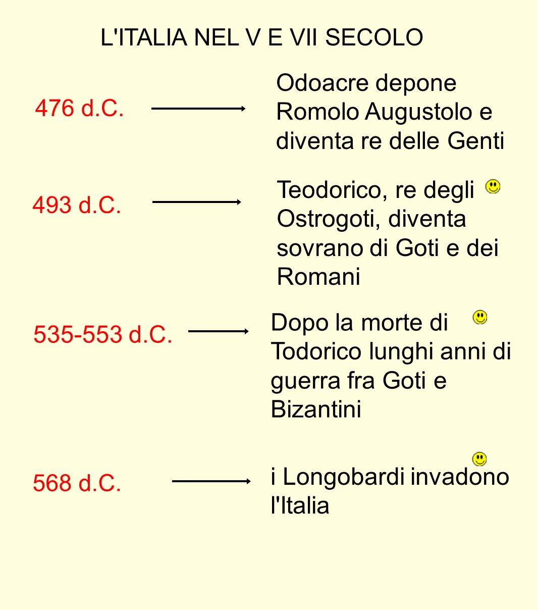 L ITALIA NEL V E VII SECOLO 476 d.C.