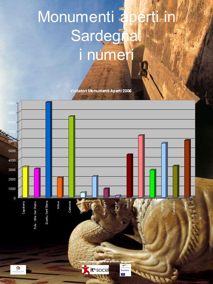 Questa presentazione è un prodotto del progetto Monumenti aperti in Sardegna: i numeri