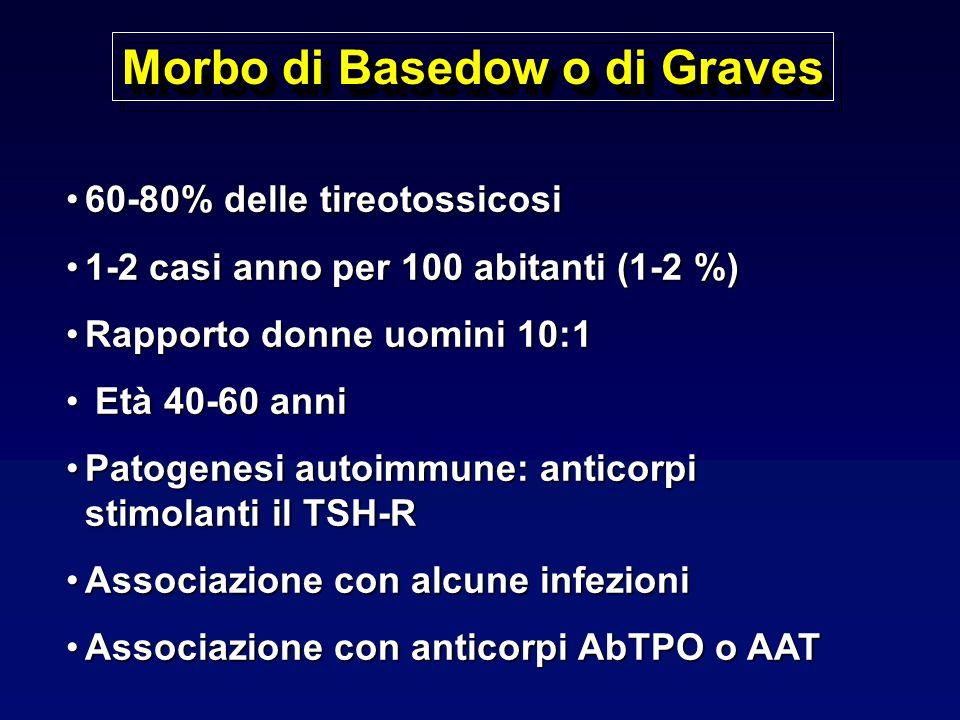 Morbo di Basedow o di Graves 60-80% delle tireotossicosi60-80% delle tireotossicosi 1-2 casi anno per 100 abitanti (1-2 %)1-2 casi anno per 100 abitanti (1-2 %) Rapporto donne uomini 10:1Rapporto donne uomini 10:1 Età 40-60 anni Età 40-60 anni Patogenesi autoimmune: anticorpi stimolanti il TSH-RPatogenesi autoimmune: anticorpi stimolanti il TSH-R Associazione con alcune infezioniAssociazione con alcune infezioni Associazione con anticorpi AbTPO o AATAssociazione con anticorpi AbTPO o AAT