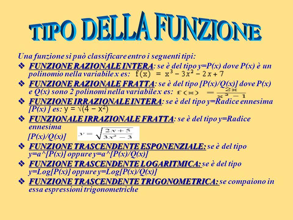 Link utili Funzione razionale intera: http://www.gentileschi.it/mate/funzioni.html http://www.gentileschi.it/mate/funzioni.html Funzione razionale: http://nsa.liceofoscarini.it/funzioni/irrazionale1.html http://nsa.liceofoscarini.it/funzioni/irrazionale1.html Funzione irrazionale fratta: http://www.mathbit.com/materiali/Studiofunzione.p df http://www.mathbit.com/materiali/Studiofunzione.p dfRiepilogo: http://enarchimedect.altervista.org/Appunti/Matem atica_5_Anno/Riepilogo_funzioni_CE.pdfhttp://enarchimedect.altervista.org/Appunti/Matem atica_5_Anno/Riepilogo_funzioni_CE.pdf