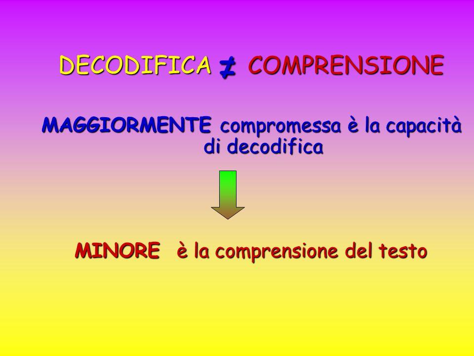 DECODIFICA COMPRENSIONE MAGGIORMENTE compromessa è la capacità di decodifica MINORE è la comprensione del testo