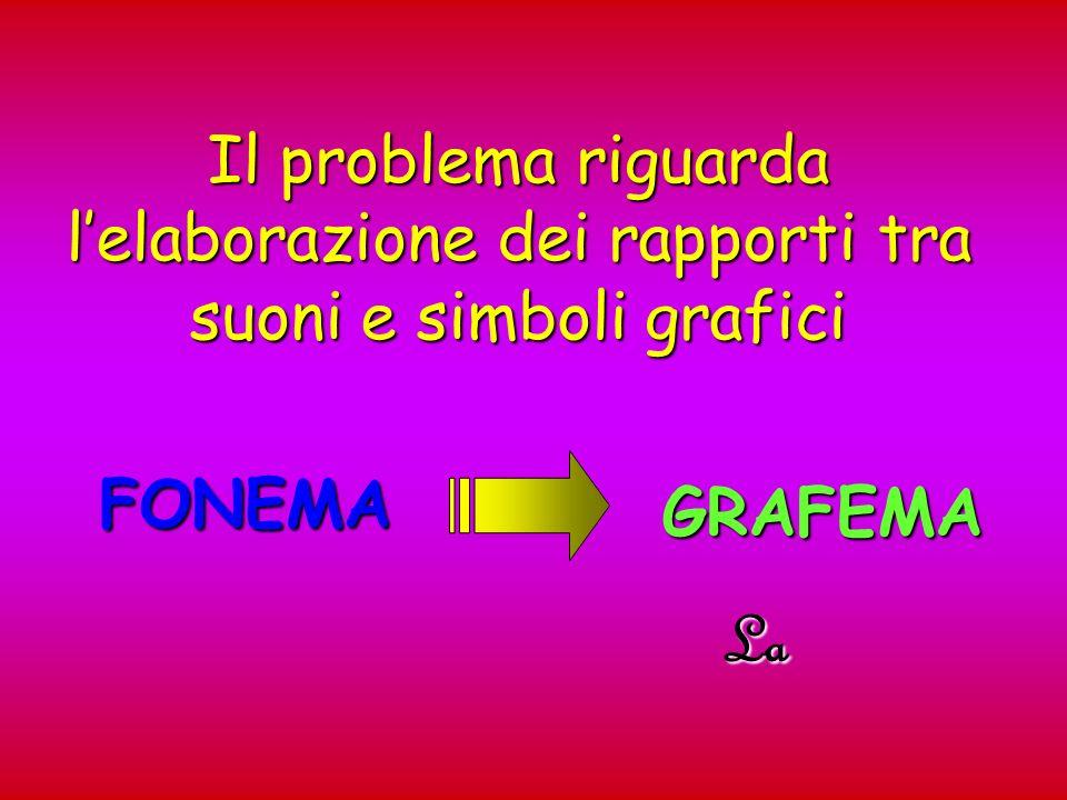 Il problema riguarda lelaborazione dei rapporti tra suoni e simboli grafici FONEMA GRAFEMA La
