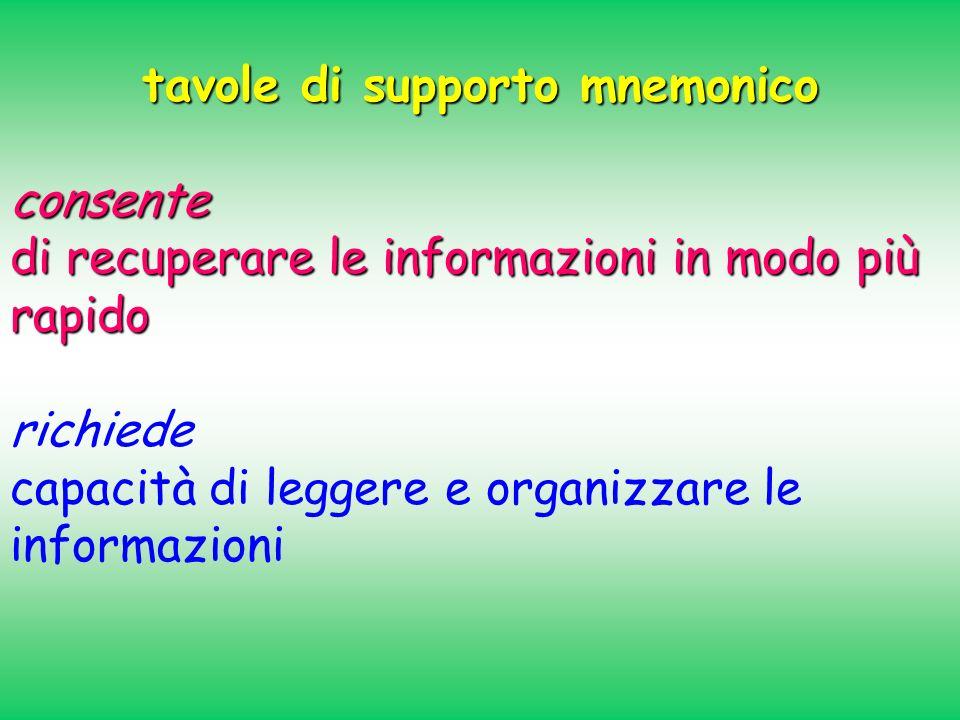 tavole di supporto mnemonico consente di recuperare le informazioni in modo più rapido richiede capacità di leggere e organizzare le informazioni
