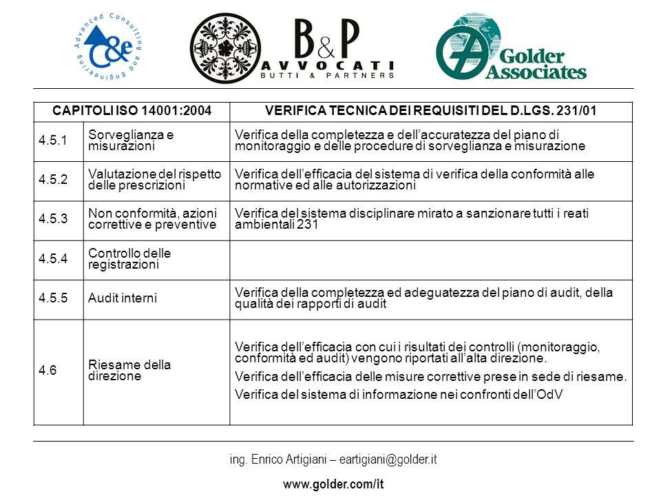 ing. Enrico Artigiani – eartigiani@golder.it www.golder.com/it CAPITOLI ISO 14001:2004VERIFICA TECNICA DEI REQUISITI DEL D.LGS. 231/01 4.5.1 Sorveglia