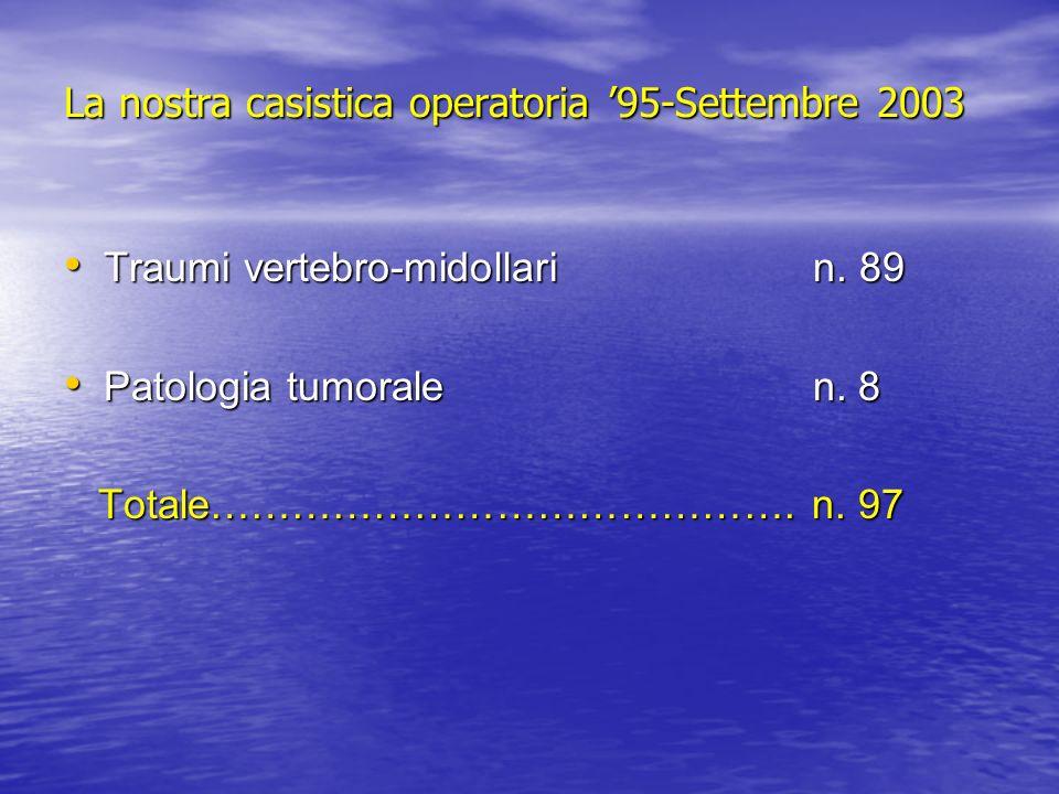 Traumi toraco-lombari casistica operatoria dal 95 – 9/03 89 casi: da T4 a L5 Prevalenza della cerniera toraco-lombare Prevalenza di maschi giovani (circa il 70%) Età media (16a.-72a.) a.