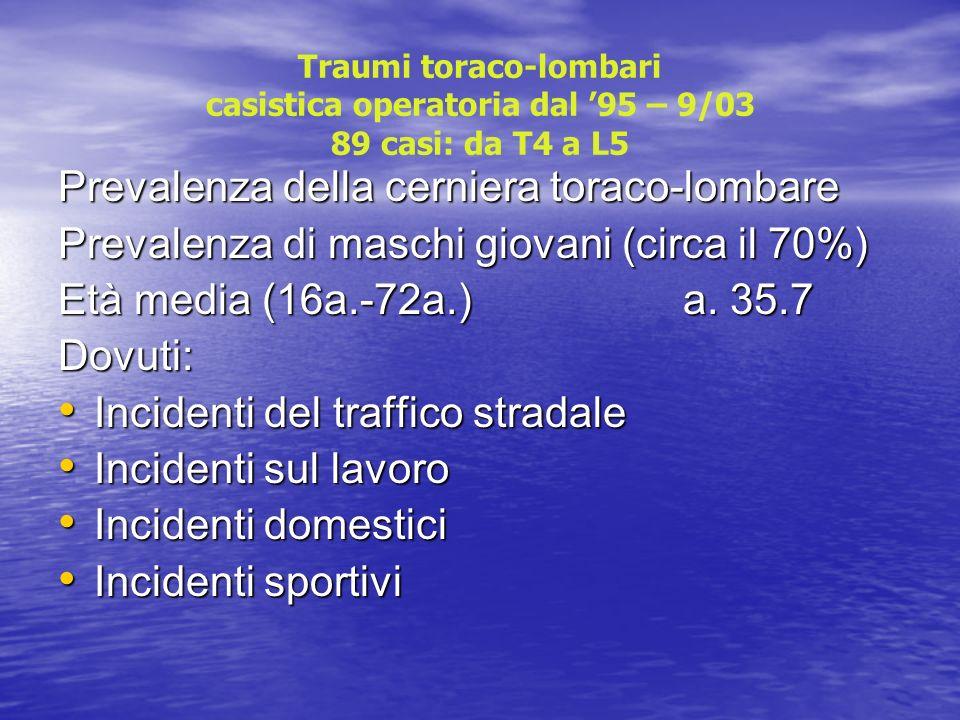 Traumi toraco-lombari casistica operatoria dal 95 – 9/03 89 casi (T4-L5) 79 casi per via posteriore mediante luso di viti peduncolari monoassiali inizialmente e negli ultimi 4 anni di viti poliassiali.