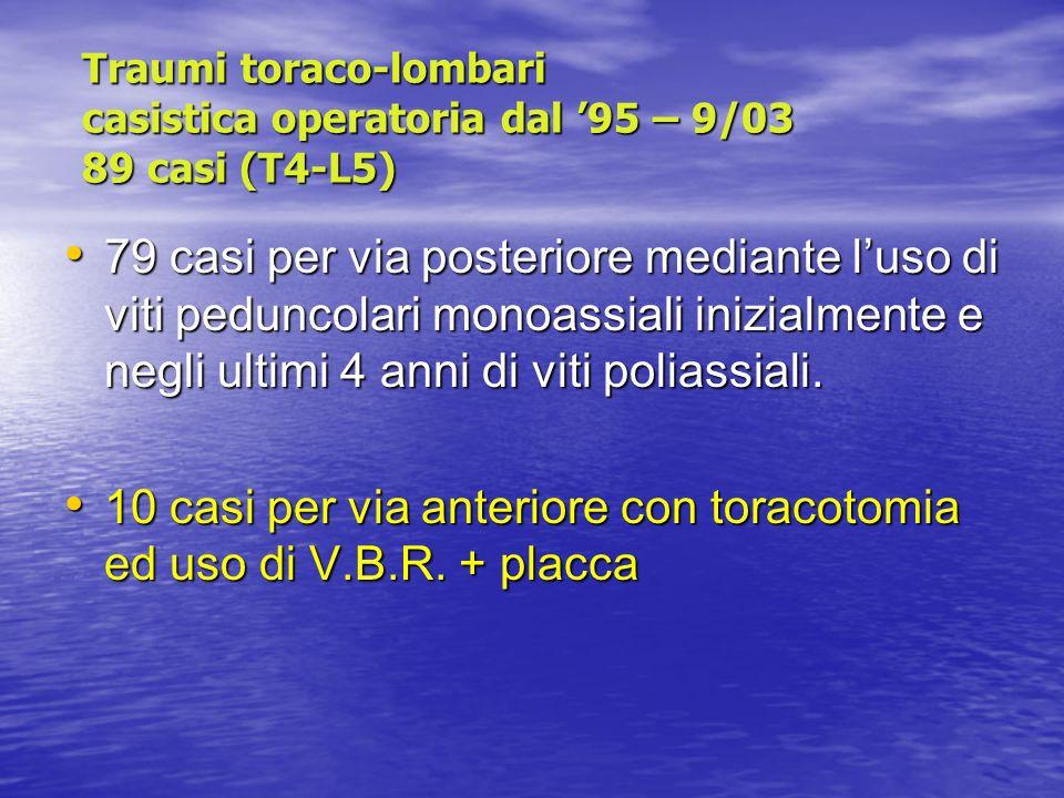 Traumi toraco-lombari casistica operatoria dal 95 – 9/03 89 casi (T4-L5) 79 casi per via posteriore mediante luso di viti peduncolari monoassiali iniz