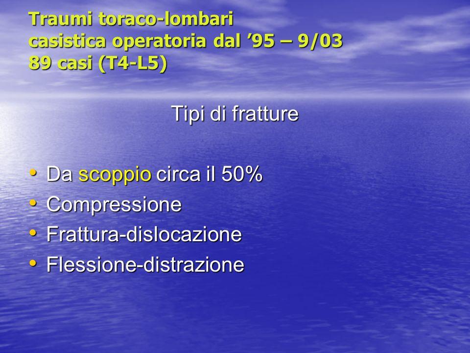 Traumi toraco-lombari casistica operatoria dal 95 – 9/03 89 casi (T4-L5) Tipi di fratture Da scoppio circa il 50% Da scoppio circa il 50% Compressione