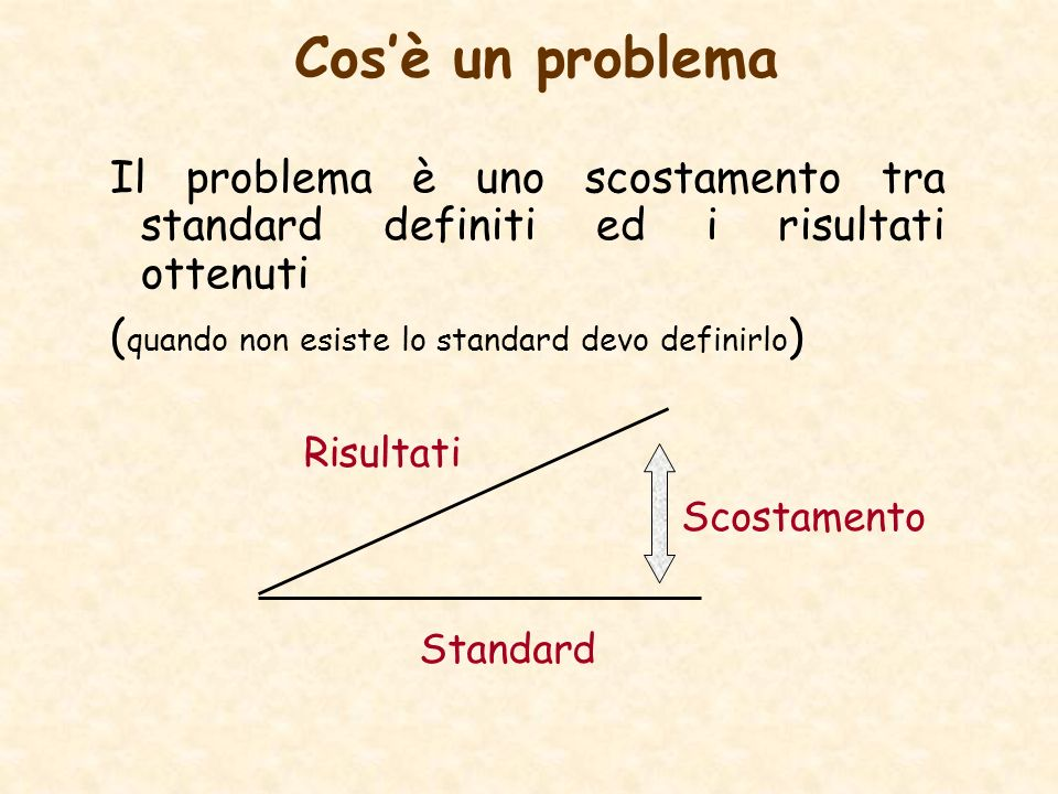 Cosè un problema Il problema è uno scostamento tra standard definiti ed i risultati ottenuti ( quando non esiste lo standard devo definirlo ) Risultati Standard Scostamento
