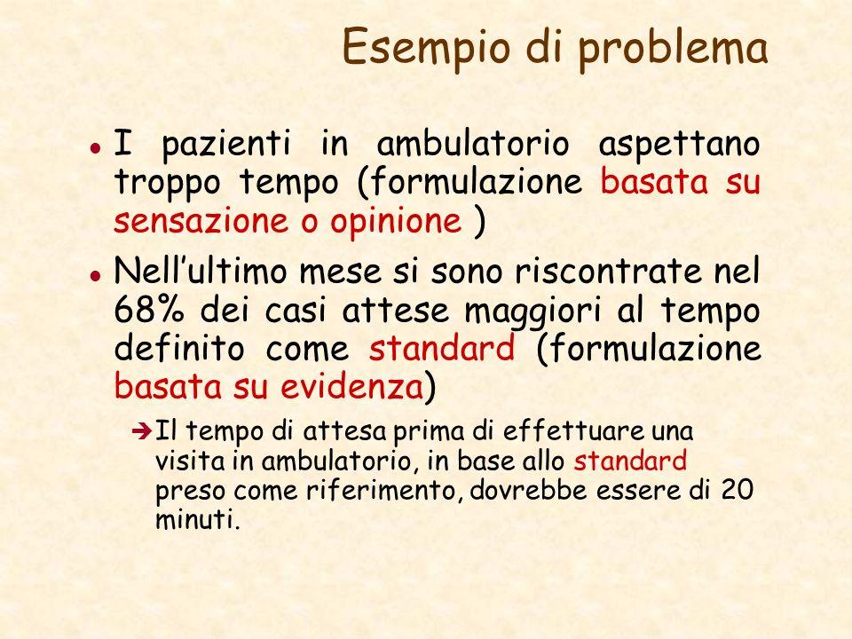 Esempio di problema I pazienti in ambulatorio aspettano troppo tempo (formulazione basata su sensazione o opinione ) Nellultimo mese si sono riscontra